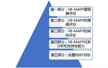 评估体系(图1)